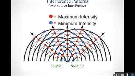Interference patterns - YouTube