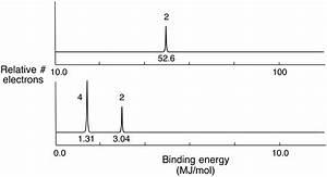 31 Molecular Orbital Diagram Khan Academy