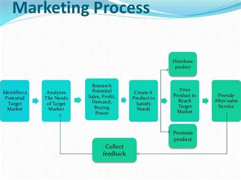 Marketing Management Process Steps