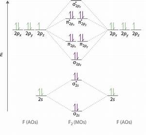 Lithium Mo Diagram