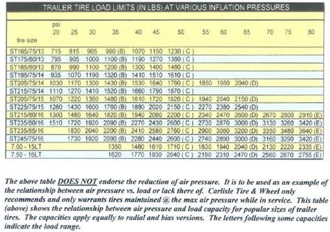 Boat Trailer Tires Pressure by Trailer Tire Pressure Diesel Bombers