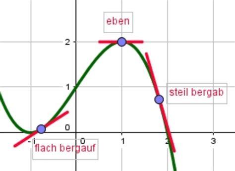 einfuehrung differenzialrechnung kompakt geogebra