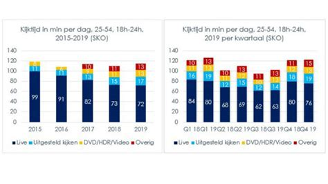 positieve ontwikkelingen geven tv markt lucht voor benodigde transformatie
