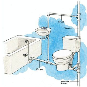 how to vent kitchen sink principles of venting plumbing basics diy plumbing 7381