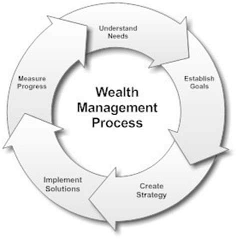 crossbridge wealth management benefits