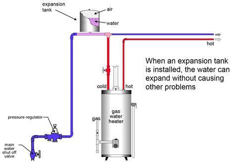 thermal expansion  water   role   expansion