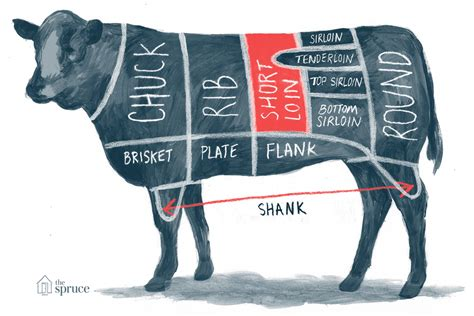 guide    cuts  beef