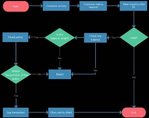 Example Flow Chart Template