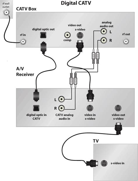Sound Bar Wiring Diagram On Dish by Cable Converter Box How To Hook Up A Cable Box How