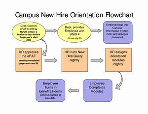 New Hire Onboarding Process Flow Chart New Hire Process Flow Chart New Employee Orientation