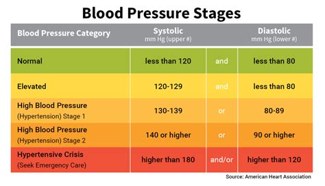 vitamin    highly effective blood pressure modulator