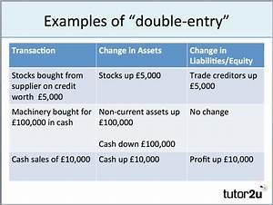Balance Sheet - Introduction | tutor2u Business