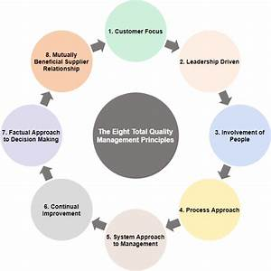 What Are Total Quality Management And Tqm Flowchart