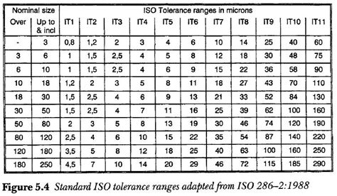25+ Iso 2768 Mk Table Pics - FreePix