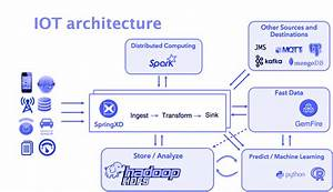 Architecture For Iot Applications   U2013 Maheshwar Ligade  U2013 Medium