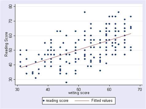 Combining Twoway Scatterplots Writing Task 1 Line Graph Tips Data Presentation Vs Scatter Plot Bar Interpretation Questions Matplotlib Csv Worksheet Dataframe Perpendicular Calculator