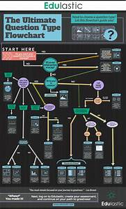 The Ultimate Question Type Flowchart