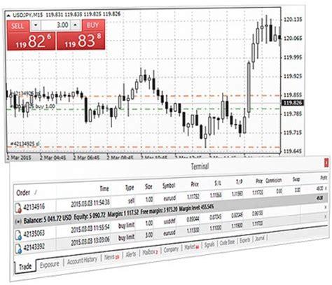 mt4 trading metatrader 4 trading platform