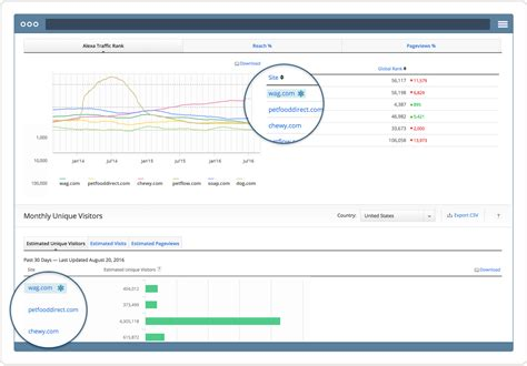 Website Ranking by Website Traffic Statistics And Analytics