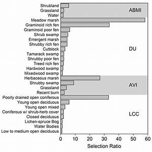 Habitat Selection Ratios For Habitat Types Deemed Selected