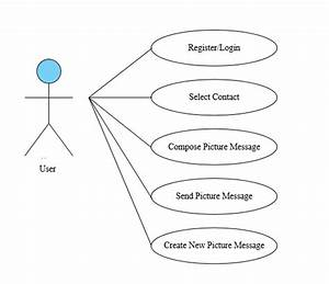 A   Use Case Diagram  B   Activity Diagram