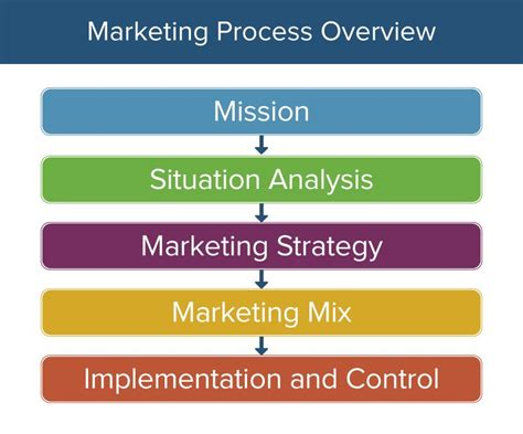 Here's How The Marketing Process Works