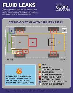 Emergency Scenarios  Leaking Fluid