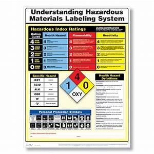 Understanding hazardous material labels poster hazmat for Chemical labeling system