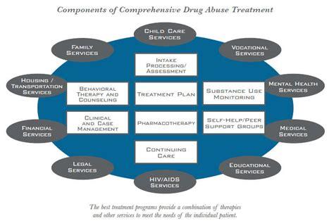 drug addiction treatment national institute