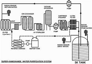 A Schematic View Of The Water Purification System And