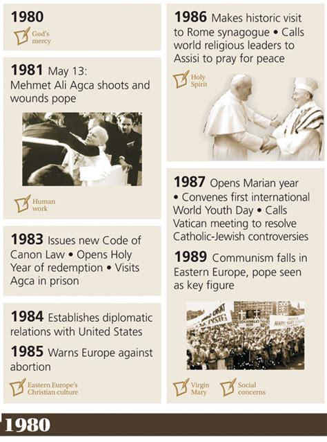 days   life  pope john paul ii catholic philly