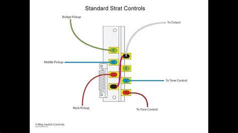 Wiring Diagram Strat Way Switch Emg