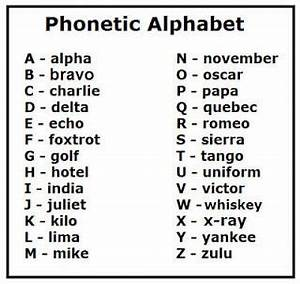 international radiotelephony spelling alphabet or nato With photo letters spelling names