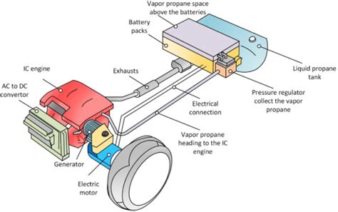 Electric Motor Battery by Canadian Team Proposes New Propane Phase Change Thermal