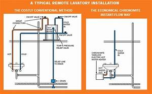 How Does A Tankless Water Heater Work