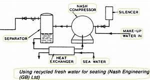 Nash Rotary Liquid Ring Pumps  U0026 Condensate Extraction Pump For Motor Ships