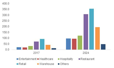 Mobile POS terminals market to grow at 18% CAGR from 2018