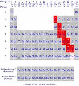 Periodic Table of the Elements - Metalloids