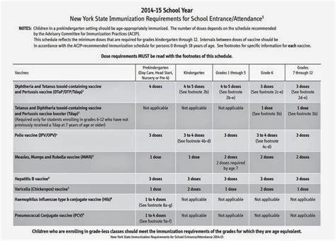 preschool immunization requirements comprehensive vaccination guide musings of a modern hippie 154