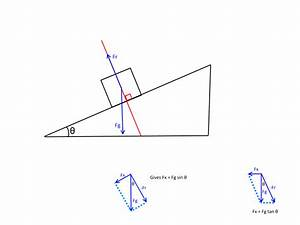 Can Forces On An Inclined Plane Be Considered With Non