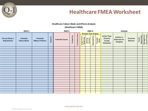 healthcare fmea healthcare failure mode effects