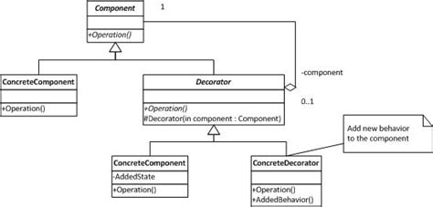 decorator pattern c code project composed linq queries using the decorator pattern