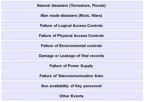 Business Continuity Consultant Resume by Business Continuity Disaster Recovery Alethe Consulting