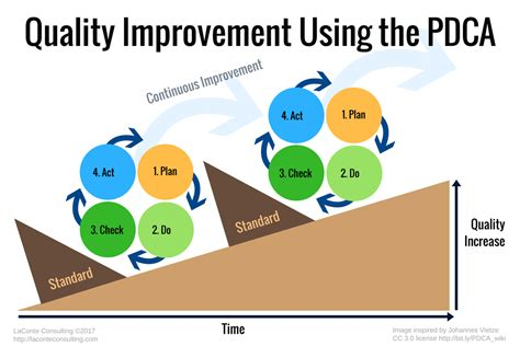 quality improvement with pdca laconte consulting