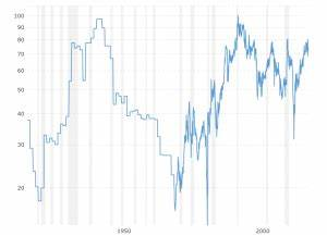 Gold Vs Oil Historical Chart Dow To Gold Ratio 100 Year Historical Chart Macrotrends