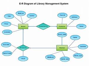E-r Diagram Of Library Management System