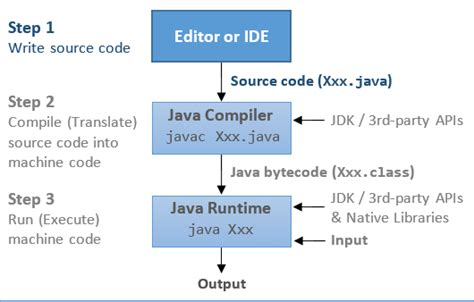 java switch case statement complete tutorial  examples