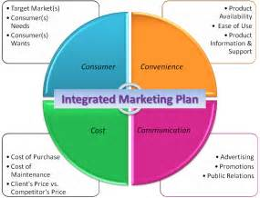 bellwether essential integrated marketing plan