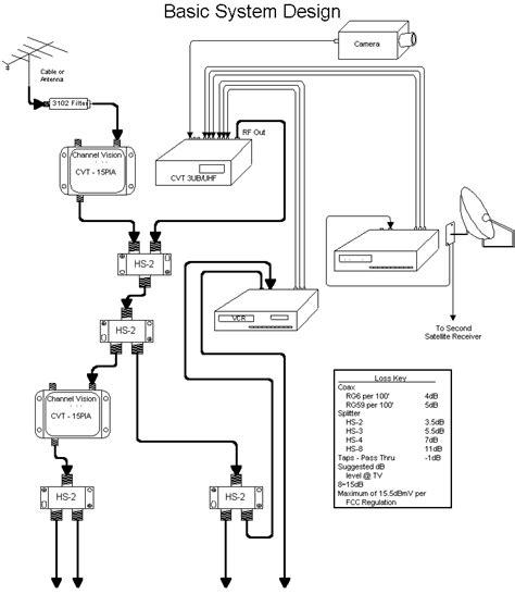 Digital Modulator Diagram