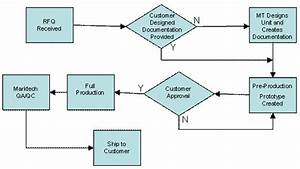 Engineering Design Process Flowchart